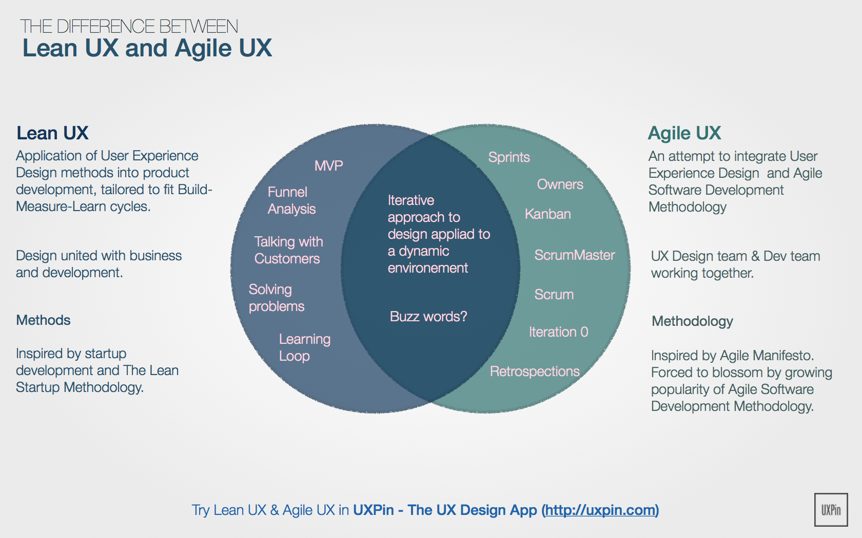 Lean ux vs agile ux is there a difference for Waterfall vs design thinking