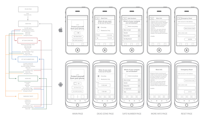 A practical look at using wireframes for Axure tablet template