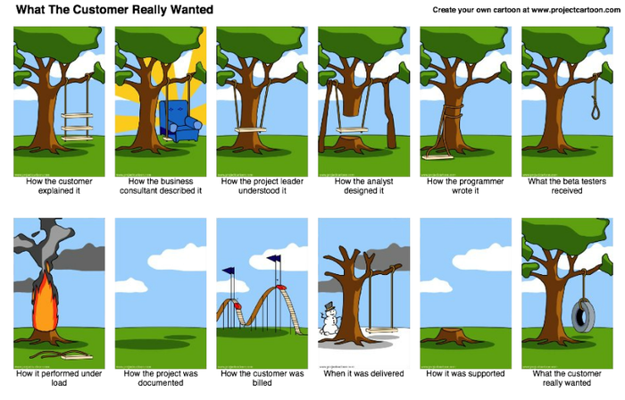 Product Management Collaboration