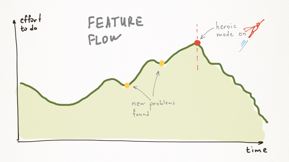 Feature Flow - Product Requirements Document